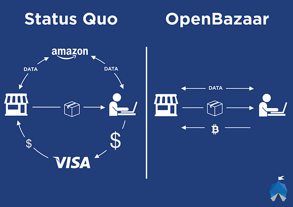https://mlrqz5rfxofx.i.optimole.com/QFKYerU-4f9iWn9V/w:577/h:408/q:auto/https://dupontauthentication.com/wp-content/uploads/2016/05/openbazaartransaction_1024-1024x724.png